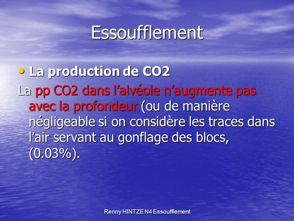 Renny HINTZE N4 Essoufflement Essoufflement Lorsque la capacité d'élimination est dépassée : Lorsque la capacité d'élimination est dépassée : Diminution du gradient déjà faible (40 mm Hg / 46 mm Hg) entre l'alvéole et le capillaire Diminution du gradient déjà faible (40 mm Hg / 46 mm Hg) entre l'alvéole et le capillaire Diminution de l'élimination du CO2 par la ventilation Diminution de l'élimination du CO2 par la ventilation Augmentation du CO2 sanguin donc du taux d'acidité Augmentation du CO2 sanguin donc du taux d'acidité