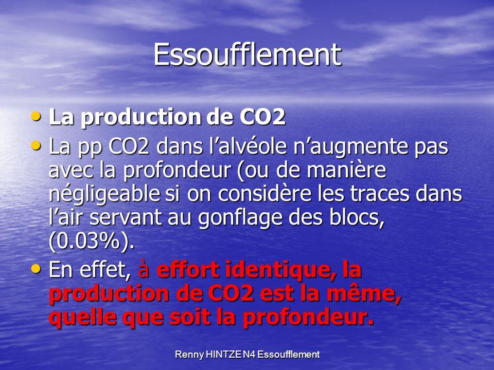 Renny HINTZE N4 Essoufflement Essoufflement Lorsque la capacité d'élimination est dépassée : Lorsque la capacité d'élimination est dépassée : Diminution du gradient déjà faible (40 mm Hg / 46 mm Hg) entre l'alvéole et le capillaire Diminution du gradient déjà faible (40 mm Hg / 46 mm Hg) entre l'alvéole et le capillaire Diminution de l'élimination du CO2 Diminution de l'élimination du CO2 Augmentation de CO2 sanguin donc du taux d'acidité Augmentation de CO2 sanguin donc du taux d'acidité Cette augmentation est traduite comme un manque d'oxygène, ce qui provoque un réflexe inspiratoire, alors qu'il faudrait augmenter l'expiration.