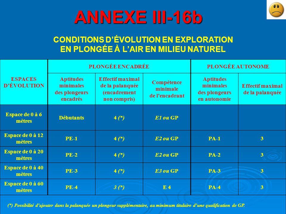 ANNEXE III-16b CONDITIONS D'ÉVOLUTION EN EXPLORATION EN PLONGÉE À L'AIR EN MILIEU NATUREL ESPACES D'ÉVOLUTION PLONGÉE ENCADRÉEPLONGÉE AUTONOME Aptitudes minimales des plongeurs encadrés Effectif maximal de la palanquée (encadrement non compris) Compétence minimale de l'encadrant Aptitudes minimales des plongeurs en autonomie Effectif maximal de la palanquée Espace de 0 à 6 mètres Débutants4 (*)E1 ou GP Espace de 0 à 12 mètres PE-14 (*)E2 ou GPPA-13 Espace de 0 à 20 mètres PE-24 (*)E2 ou GPPA-23 Espace de 0 à 40 mètres PE-34 (*)E3 ou GPPA-33 Espace de 0 à 60 mètres PE-43 (*)E 4PA-43 (*) Possibilité d'ajouter dans la palanquée un plongeur supplémentaire, au minimum titulaire d'une qualification de GP.