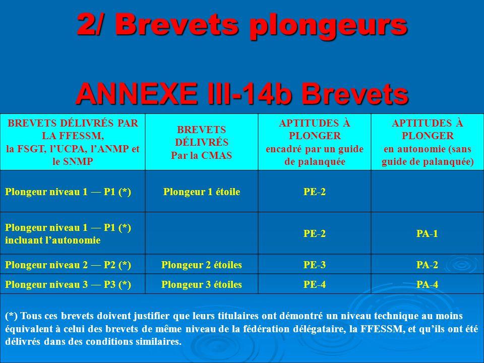 ANNEXE III-14b Brevets BREVETS DÉLIVRÉS PAR LA FFESSM, la FSGT, l'UCPA, l'ANMP et le SNMP BREVETS DÉLIVRÉS Par la CMAS APTITUDES À PLONGER encadré par un guide de palanquée APTITUDES À PLONGER en autonomie (sans guide de palanquée) Plongeur niveau 1 ― P1 (*)Plongeur 1 étoilePE-2 Plongeur niveau 1 ― P1 (*) incluant l'autonomie PE-2PA-1 Plongeur niveau 2 ― P2 (*)Plongeur 2 étoilesPE-3PA-2 Plongeur niveau 3 ― P3 (*)Plongeur 3 étoilesPE-4PA-4 (*) Tous ces brevets doivent justifier que leurs titulaires ont démontré un niveau technique au moins équivalent à celui des brevets de même niveau de la fédération délégataire, la FFESSM, et qu'ils ont été délivrés dans des conditions similaires.