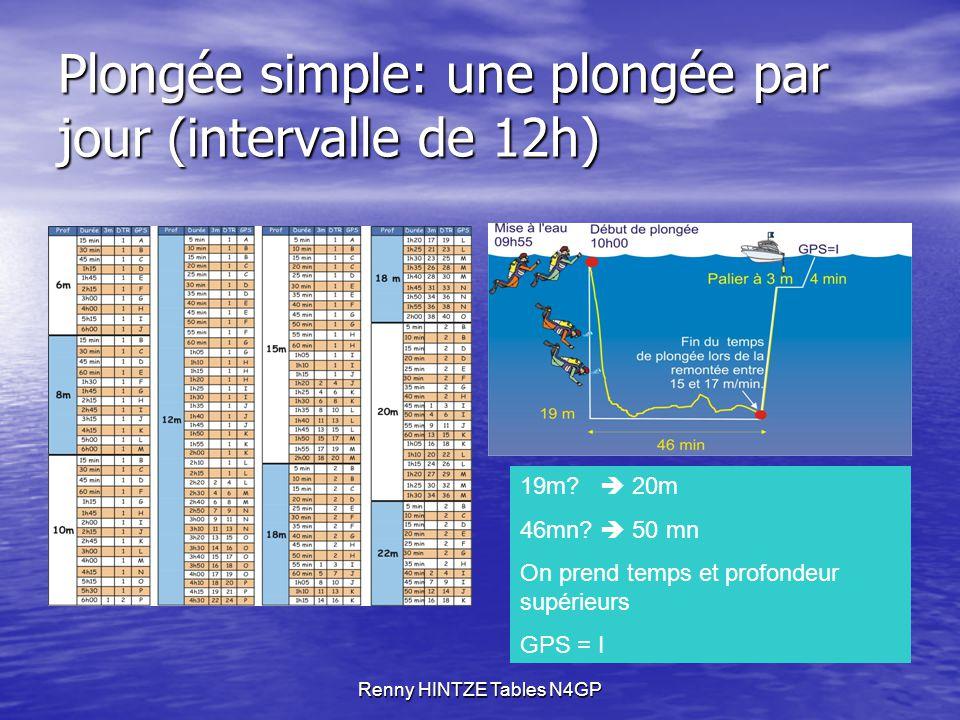 Renny HINTZE Tables N4GP Plongée simple: une plongée par jour (intervalle de 12h) 19m.