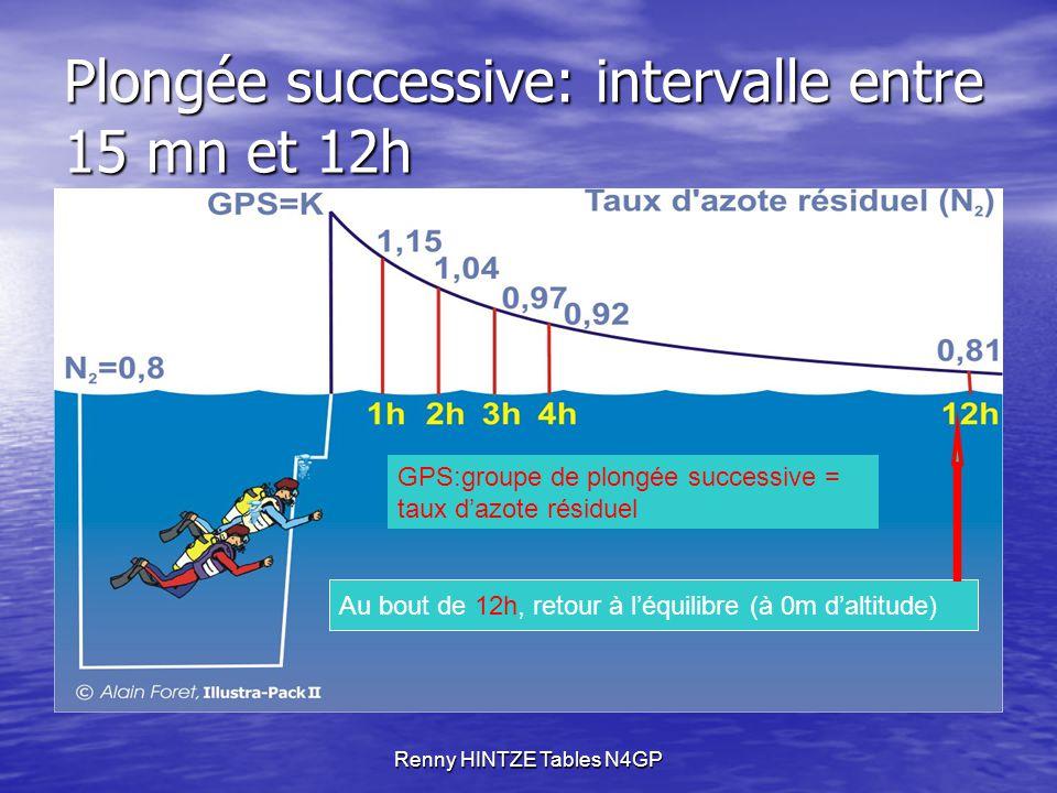 Renny HINTZE Tables N4GP Plongée successive: intervalle entre 15 mn et 12h GPS:groupe de plongée successive = taux d'azote résiduel Au bout de 12h, retour à l'équilibre (à 0m d'altitude)