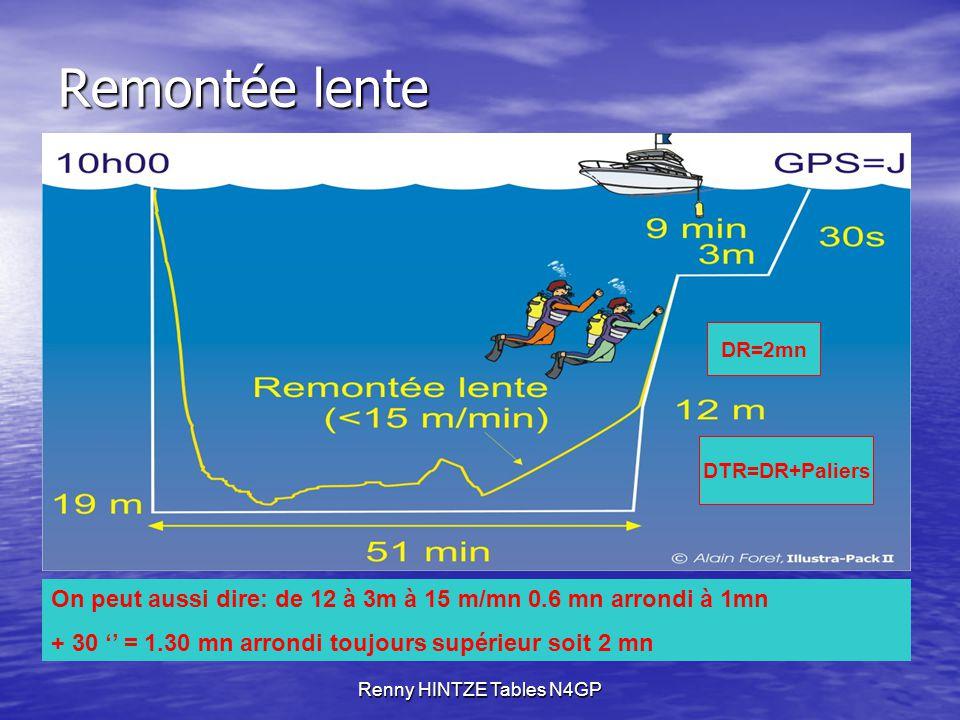 Renny HINTZE Tables N4GP Remontée lente On peut aussi dire: de 12 à 3m à 15 m/mn 0.6 mn arrondi à 1mn + 30 '' = 1.30 mn arrondi toujours supérieur soit 2 mn DR=2mn DTR=DR+Paliers