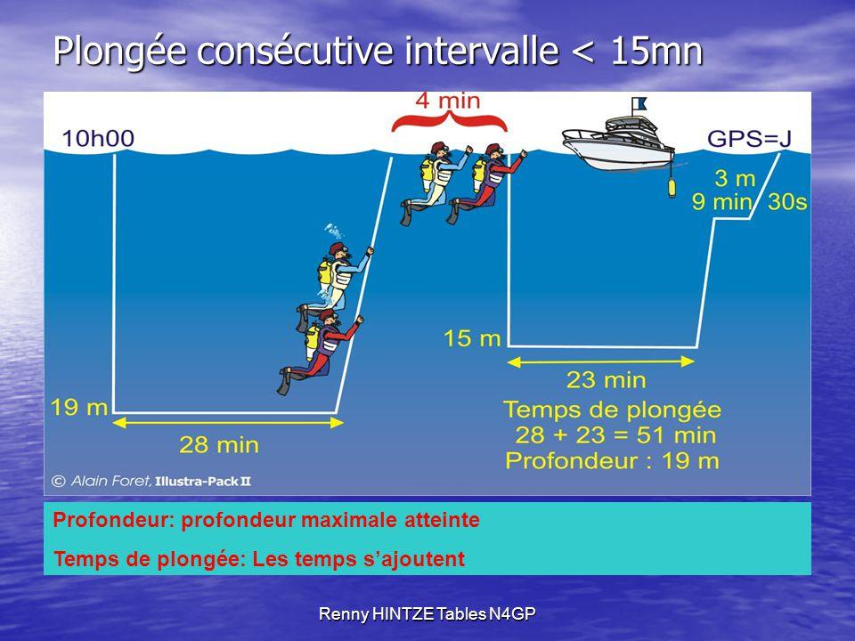 Renny HINTZE Tables N4GP Plongée consécutive intervalle < 15mn Profondeur: profondeur maximale atteinte Temps de plongée: Les temps s'ajoutent