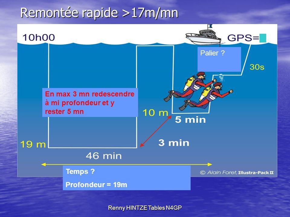 Renny HINTZE Tables N4GP Remontée rapide >17m/mn Temps .