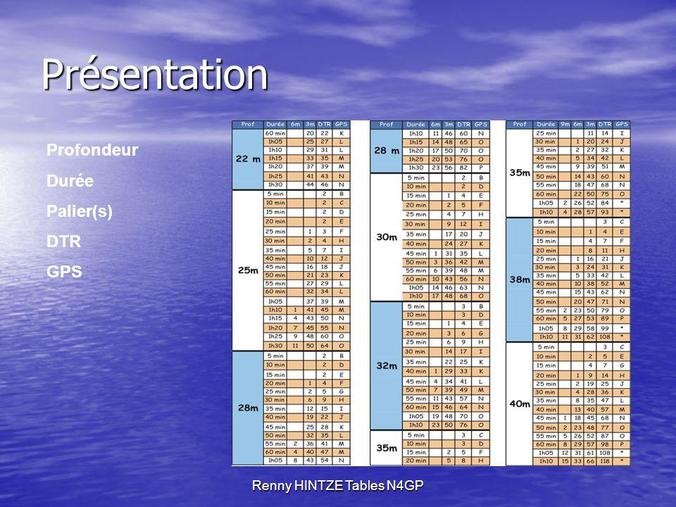 Renny HINTZE Tables N4GP Présentation Profondeur Durée Palier(s) DTR GPS