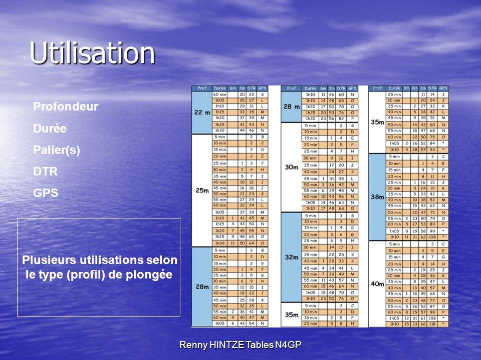 Renny HINTZE Tables N4GP Utilisation Profondeur Durée Palier(s) DTR GPS Plusieurs utilisations selon le type (profil) de plongée