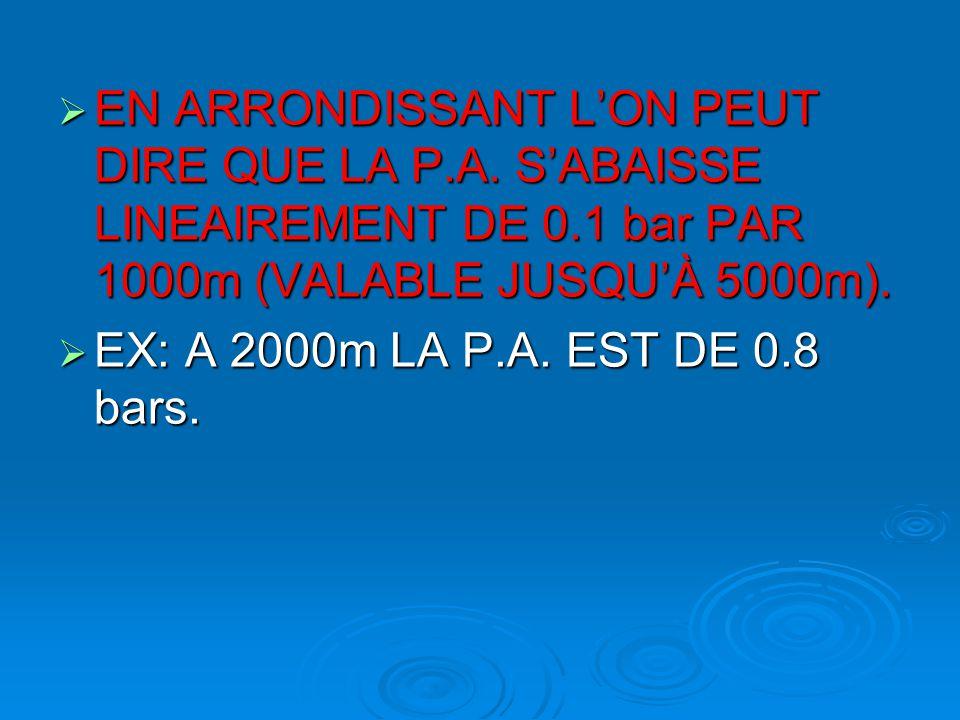  EN ARRONDISSANT L'ON PEUT DIRE QUE LA P.A. S'ABAISSE LINEAIREMENT DE 0.1 bar PAR 1000m (VALABLE JUSQU'À 5000m).  EX: A 2000m LA P.A. EST DE 0.8 bar
