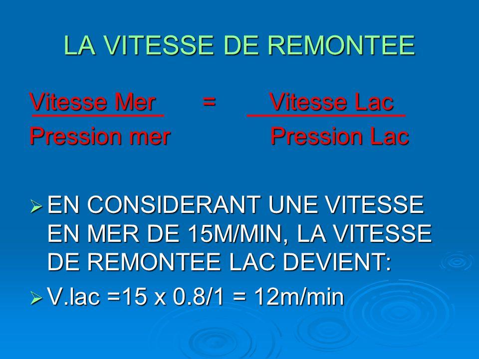 LA VITESSE DE REMONTEE Vitesse Mer = Vitesse Lac Pression mer Pression Lac  EN CONSIDERANT UNE VITESSE EN MER DE 15M/MIN, LA VITESSE DE REMONTEE LAC