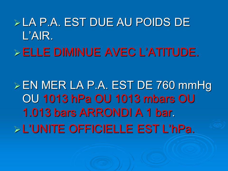  LA P.A. EST DUE AU POIDS DE L'AIR.  ELLE DIMINUE AVEC L'ATITUDE.  EN MER LA P.A. EST DE 760 mmHg OU 1013 hPa OU 1013 mbars OU 1.013 bars ARRONDI A