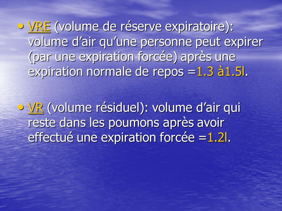 VRE (volume de réserve expiratoire): volume d'air qu'une personne peut expirer (par une expiration forcée) après une expiration normale de repos =1.3
