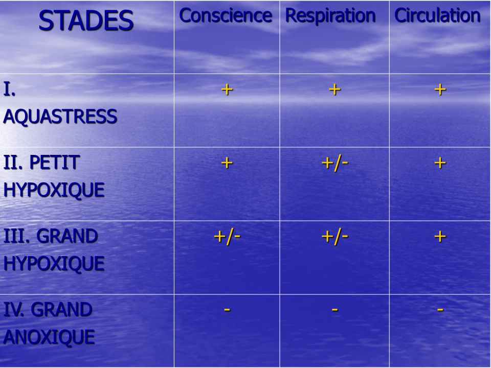 STADESConscienceRespirationCirculation I.AQUASTRESS+++ II. PETIT HYPOXIQUE++/-+ III. GRAND HYPOXIQUE+/-+/-+ IV. GRAND ANOXIQUE---