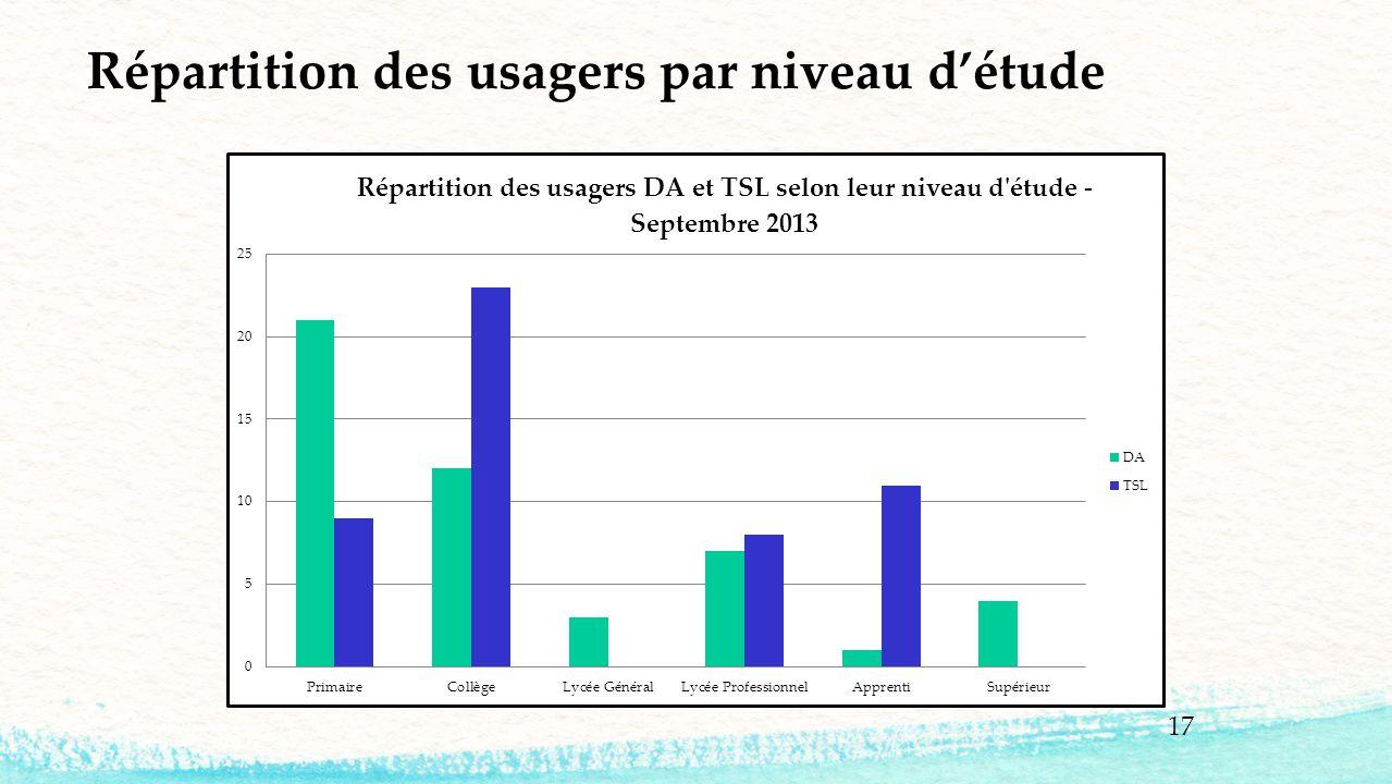 17 Répartition des usagers par niveau d'étude