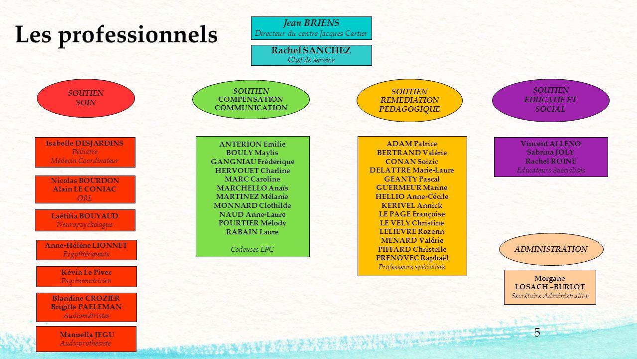 5 Les professionnels Jean BRIENS Directeur du centre Jacques Cartier ADMINISTRATION SOUTIEN EDUCATIF ET SOCIAL Vincent ALLENO Sabrina JOLY Rachel ROIN