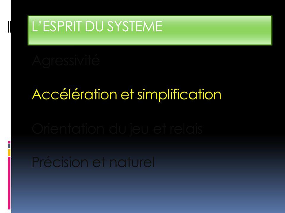 L'ESPRIT DU SYSTEME Agressivité Accélération et simplification Orientation du jeu et relais Précision et naturel