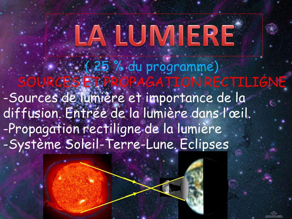 ( 25 % du programme) SOURCES ET PROPAGATION RECTILIGNE -Sources de lumière et importance de la diffusion. Entrée de la lumière dans l'œil. -Propagatio