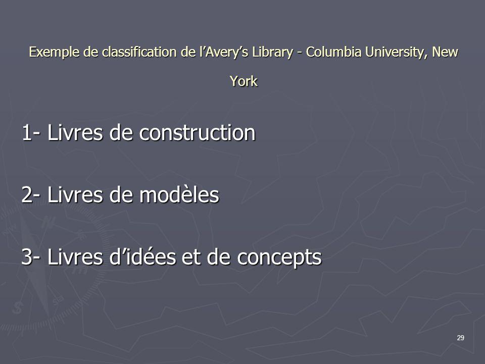 29 Exemple de classification de l'Avery's Library - Columbia University, New York 1- Livres de construction 2- Livres de modèles 3- Livres d'idées et de concepts