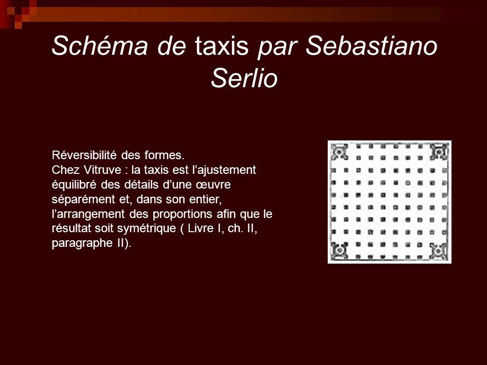 Schéma de taxis par Sebastiano Serlio Réversibilité des formes. Chez Vitruve : la taxis est l'ajustement équilibré des détails d'une œuvre séparément