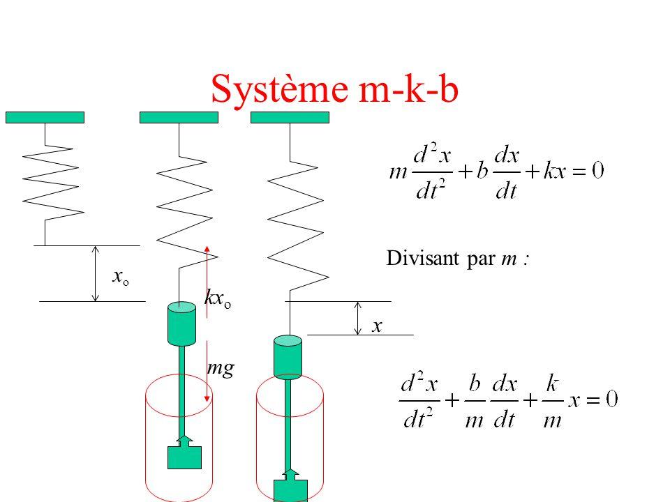 Système m-k-b x Définissant un nouveau paramètre  (constante d'amortissement ) Car on se rappelle que :