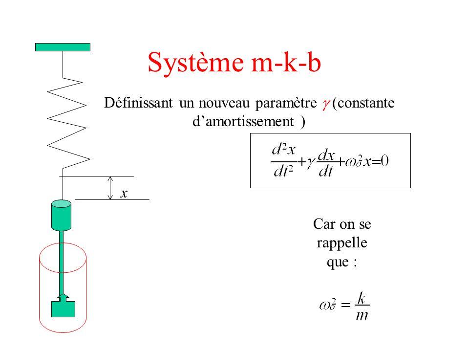 Système m-k-b Solutions de cette équation : Trois solutions possibles selon la valeur de la constante d'amortissement :