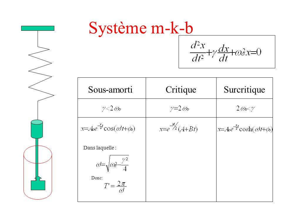 Système m-k-b Sous-amortiSurcritiqueCritique Dans laquelle : Donc: