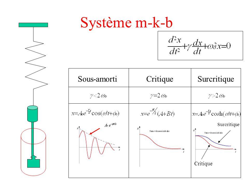 Système m-k-b Si la vitesse initiale est suffisante, l'objet peut dépasser une fois seulement la position d'équilibre (aussi bien pour le mouvement critique que le surcritique )