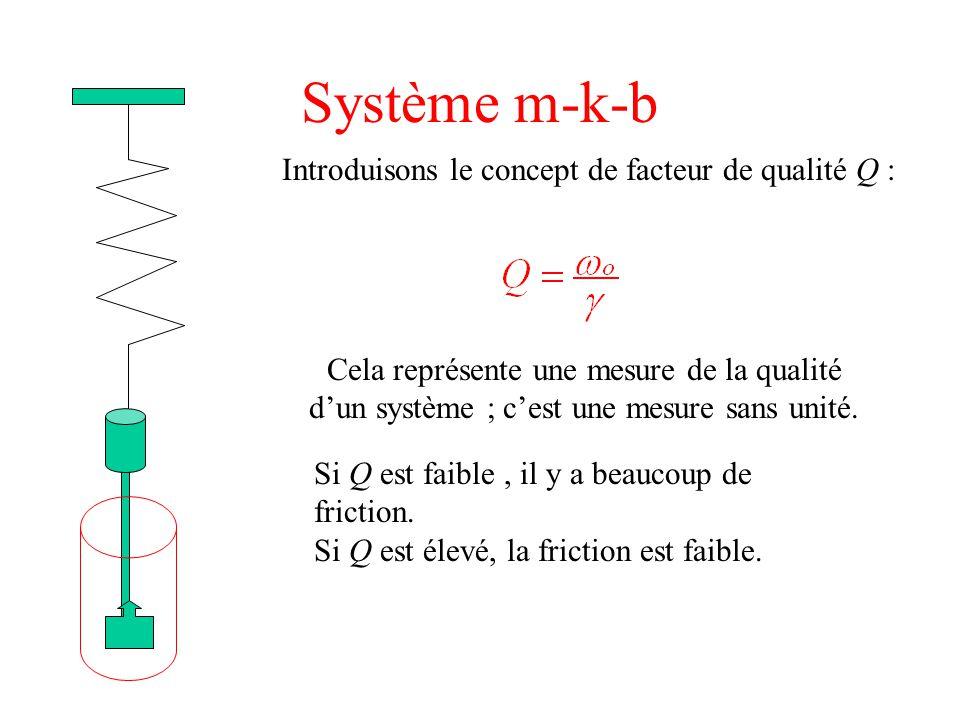 Système m-k-b Introduisons le concept de facteur de qualité Q : Cela représente une mesure de la qualité d'un système ; c'est une mesure sans unité. S