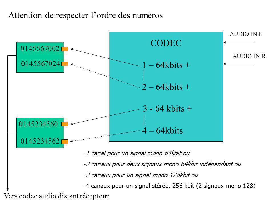 CODEC 1 – 64kbits + 2 – 64kbits + 3 - 64 kbits + 4 – 64kbits -1 canal pour un signal mono 64kbit ou -2 canaux pour deux signaux mono 64kbit indépendant ou -2 canaux pour un signal mono 128kbit ou -4 canaux pour un signal stéréo, 256 kbit (2 signaux mono 128) AUDIO IN L AUDIO IN R Vers codec audio distant récepteur 0145567002 0145567024 0145234560 0145234562 Attention de respecter l'ordre des numéros