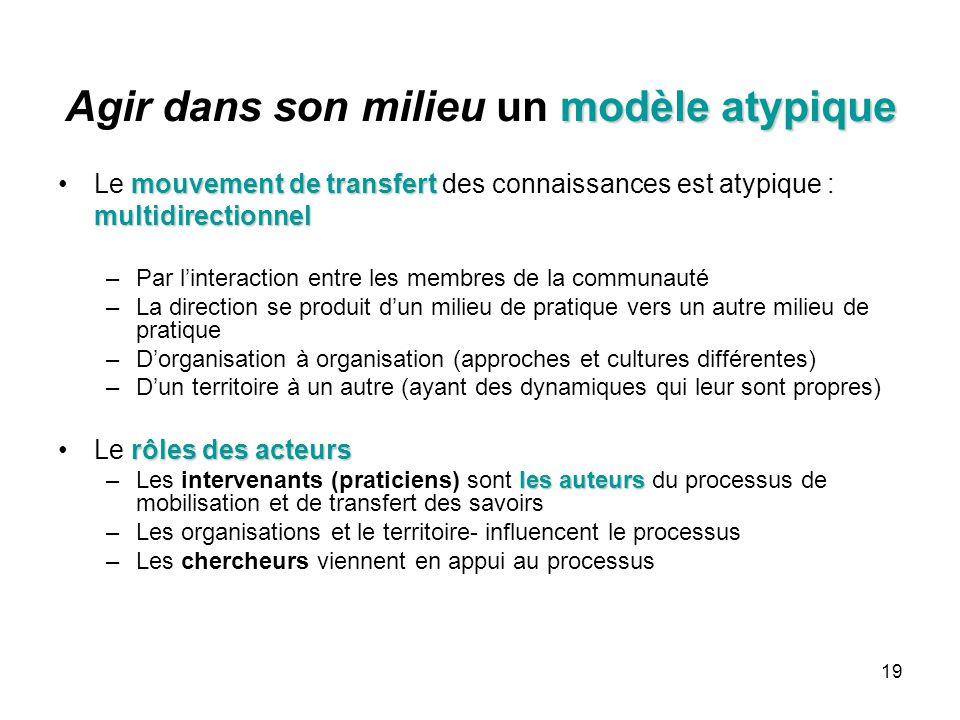19 modèle atypique Agir dans son milieu un modèle atypique mouvement de transfertLe mouvement de transfert des connaissances est atypique :multidirectionnel –Par l'interaction entre les membres de la communauté –La direction se produit d'un milieu de pratique vers un autre milieu de pratique –D'organisation à organisation (approches et cultures différentes) –D'un territoire à un autre (ayant des dynamiques qui leur sont propres) rôles des acteursLe rôles des acteurs les auteurs –Les intervenants (praticiens) sont les auteurs du processus de mobilisation et de transfert des savoirs –Les organisations et le territoire- influencent le processus –Les chercheurs viennent en appui au processus