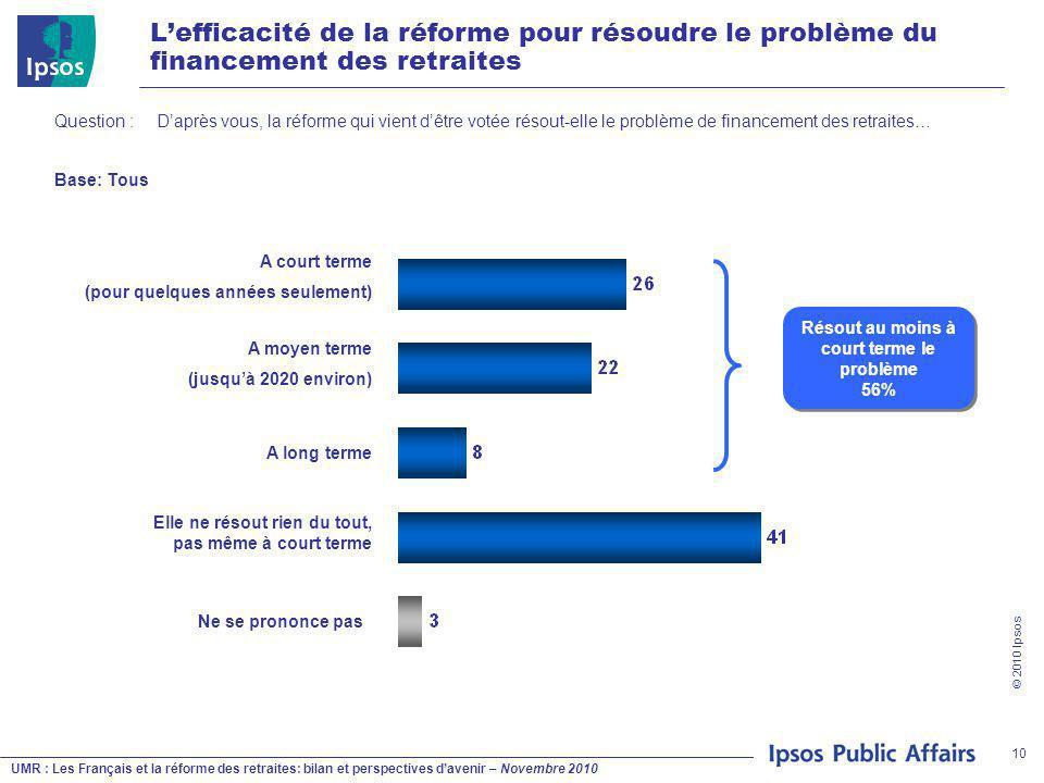 UMR : Les Français et la réforme des retraites: bilan et perspectives d'avenir – Novembre 2010 © 2010 Ipsos 10 L'efficacité de la réforme pour résoudre le problème du financement des retraites Question : D'après vous, la réforme qui vient d'être votée résout-elle le problème de financement des retraites… Base: Tous A court terme (pour quelques années seulement) Ne se prononce pas A moyen terme (jusqu'à 2020 environ) A long terme Elle ne résout rien du tout, pas même à court terme Résout au moins à court terme le problème 56%