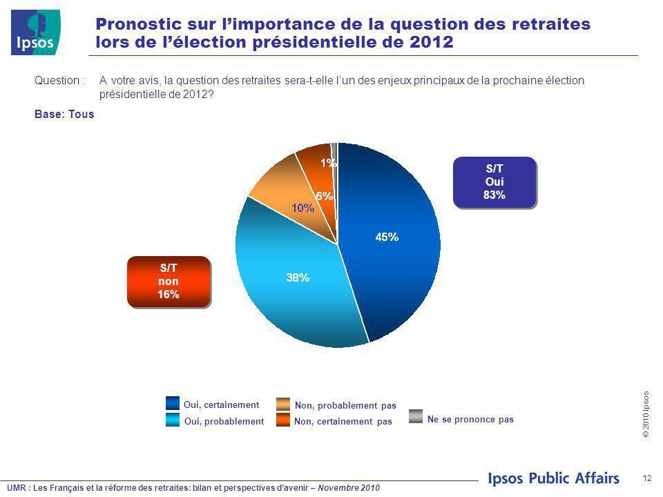 UMR : Les Français et la réforme des retraites: bilan et perspectives d'avenir – Novembre 2010 © 2010 Ipsos 12 Pronostic sur l'importance de la question des retraites lors de l'élection présidentielle de 2012 Question : A votre avis, la question des retraites sera-t-elle l'un des enjeux principaux de la prochaine élection présidentielle de 2012.