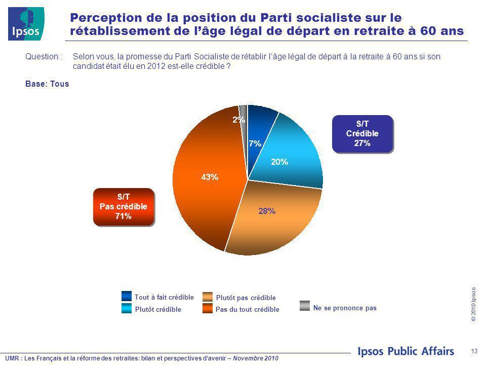 UMR : Les Français et la réforme des retraites: bilan et perspectives d'avenir – Novembre 2010 © 2010 Ipsos 13 Perception de la position du Parti soci