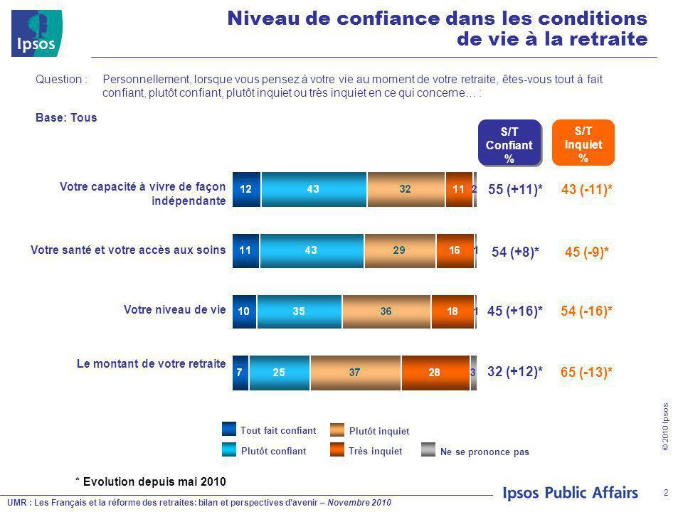 UMR : Les Français et la réforme des retraites: bilan et perspectives d'avenir – Novembre 2010 © 2010 Ipsos 2 Question : Personnellement, lorsque vous