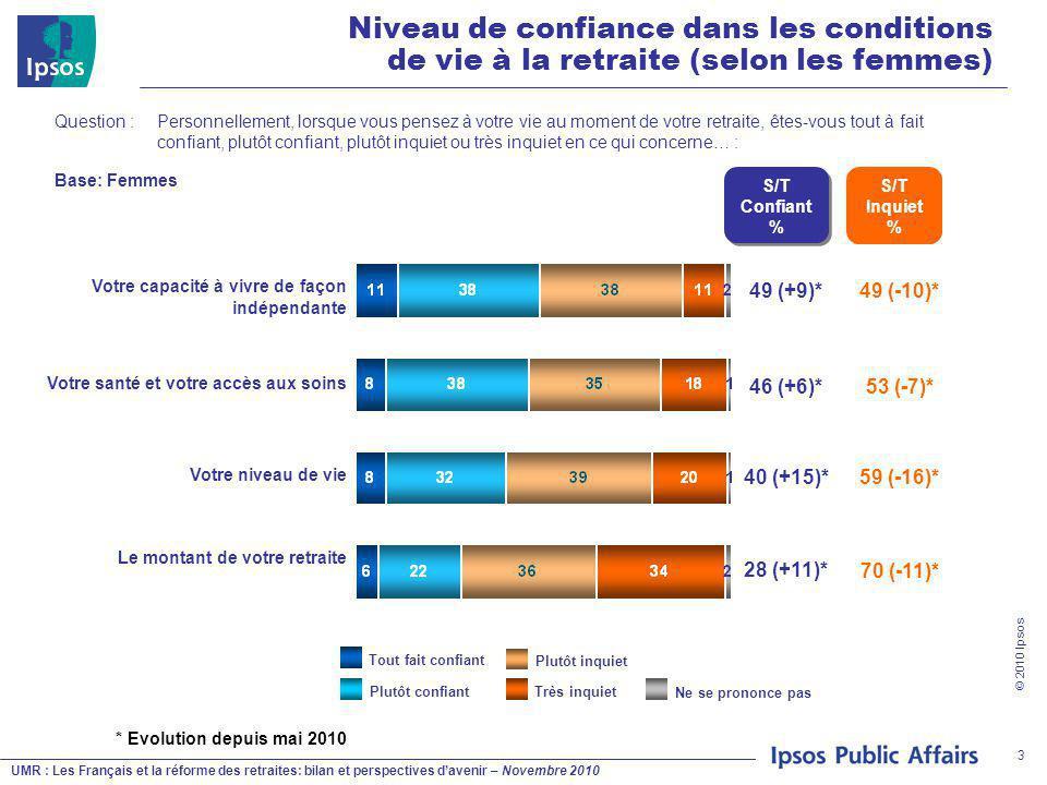 UMR : Les Français et la réforme des retraites: bilan et perspectives d'avenir – Novembre 2010 © 2010 Ipsos 3 Question : Personnellement, lorsque vous pensez à votre vie au moment de votre retraite, êtes-vous tout à fait confiant, plutôt confiant, plutôt inquiet ou très inquiet en ce qui concerne… : Plutôt inquiet Plutôt confiantTrès inquiet Tout fait confiant Ne se prononce pas S/T Confiant % 49 (+9)* 46 (+6)* 40 (+15)* 28 (+11)* Niveau de confiance dans les conditions de vie à la retraite (selon les femmes) Base: Femmes S/T Inquiet % 49 (-10)* 53 (-7)* 59 (-16)* 70 (-11)* * Evolution depuis mai 2010 Votre capacité à vivre de façon indépendante Votre santé et votre accès aux soins Votre niveau de vie Le montant de votre retraite