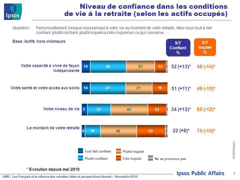 UMR : Les Français et la réforme des retraites: bilan et perspectives d'avenir – Novembre 2010 © 2010 Ipsos 4 Question : Personnellement, lorsque vous pensez à votre vie au moment de votre retraite, êtes-vous tout à fait confiant, plutôt confiant, plutôt inquiet ou très inquiet en ce qui concerne… : Plutôt inquiet Plutôt confiantTrès inquiet Tout fait confiant Ne se prononce pas S/T Confiant % 52 (+13)* 51 (+11)* 34 (+12)* 22 (+8)* Niveau de confiance dans les conditions de vie à la retraite (selon les actifs occupés) Base: Actifs hors chômeurs * Evolution depuis mai 2010 S/T Inquiet % 46 (-14)* 49 (-10)* 65 (-12)* 75 (-10)* Votre capacité à vivre de façon indépendante Votre santé et votre accès aux soins Votre niveau de vie Le montant de votre retraite