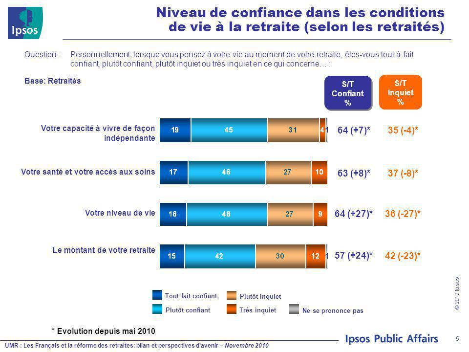 UMR : Les Français et la réforme des retraites: bilan et perspectives d'avenir – Novembre 2010 © 2010 Ipsos 5 Question : Personnellement, lorsque vous pensez à votre vie au moment de votre retraite, êtes-vous tout à fait confiant, plutôt confiant, plutôt inquiet ou très inquiet en ce qui concerne… : Plutôt inquiet Plutôt confiantTrès inquiet Tout fait confiant Ne se prononce pas S/T Confiant % 64 (+7)* 63 (+8)* 64 (+27)* 57 (+24)* Niveau de confiance dans les conditions de vie à la retraite (selon les retraités) Base: Retraités * Evolution depuis mai 2010 S/T Inquiet % 35 (-4)* 37 (-8)* 36 (-27)* 42 (-23)* Votre capacité à vivre de façon indépendante Votre santé et votre accès aux soins Votre niveau de vie Le montant de votre retraite
