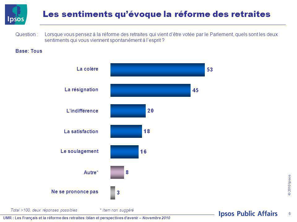 UMR : Les Français et la réforme des retraites: bilan et perspectives d'avenir – Novembre 2010 © 2010 Ipsos 6 Les sentiments qu'évoque la réforme des retraites Question : Lorsque vous pensez à la réforme des retraites qui vient d'être votée par le Parlement, quels sont les deux sentiments qui vous viennent spontanément à l'esprit .
