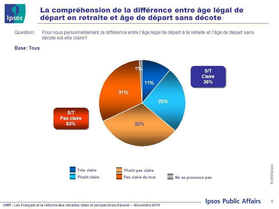 UMR : Les Français et la réforme des retraites: bilan et perspectives d'avenir – Novembre 2010 © 2010 Ipsos 8 La compréhension de la différence entre