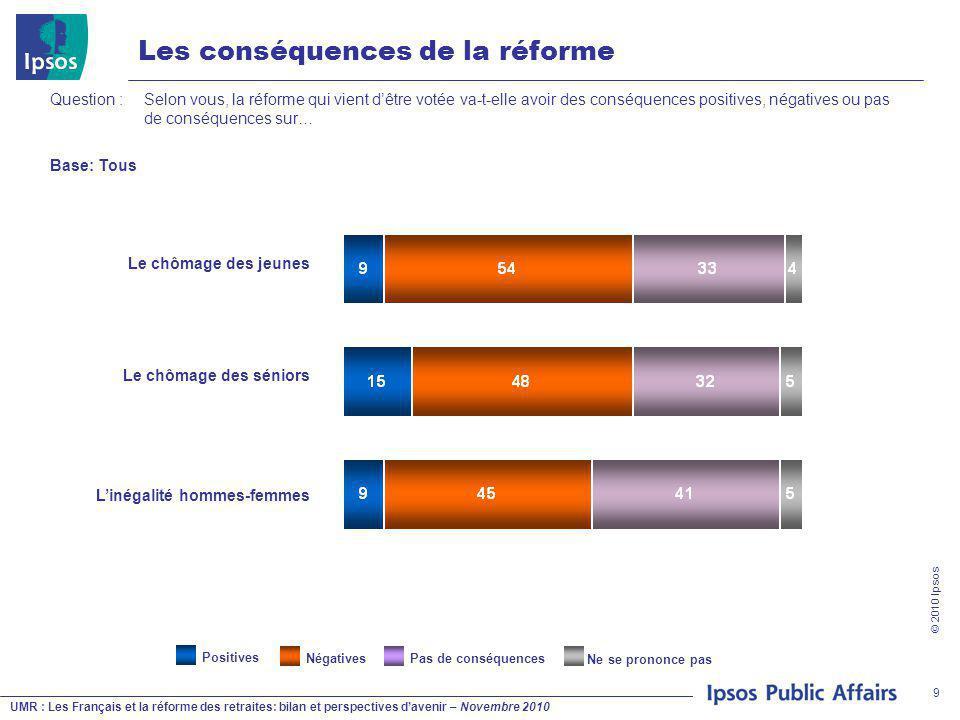 UMR : Les Français et la réforme des retraites: bilan et perspectives d'avenir – Novembre 2010 © 2010 Ipsos 9 Pas de conséquences Les conséquences de