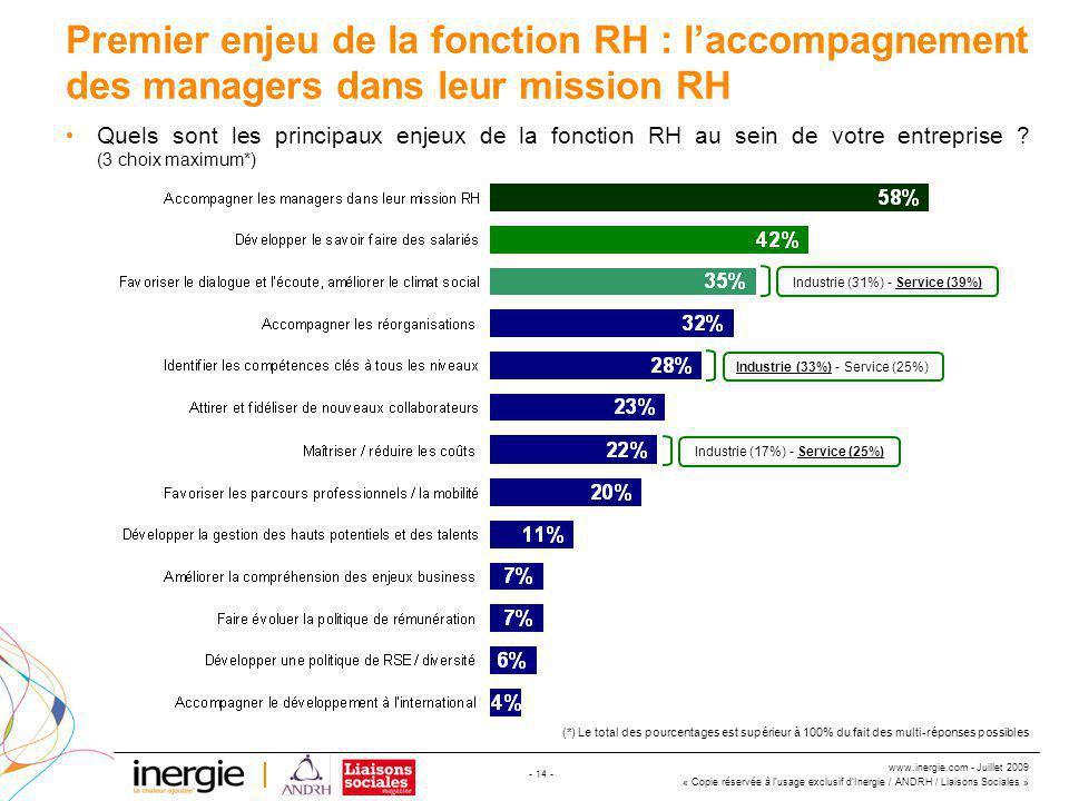 www.inergie.com - Juillet 2009 « Copie réservée à l'usage exclusif d'Inergie / ANDRH / Liaisons Sociales » - 14 - Premier enjeu de la fonction RH : l'accompagnement des managers dans leur mission RH Quels sont les principaux enjeux de la fonction RH au sein de votre entreprise .