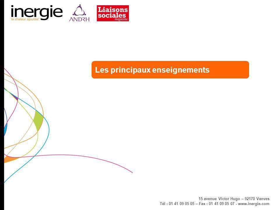 www.inergie.com - Juillet 2009 « Copie réservée à l'usage exclusif d'Inergie / ANDRH / Liaisons Sociales » - 7 - Les principaux enseignements Selon les DRH interrogés, les principaux enjeux de leur fonction reposent sur trois composantes principales : l'accompagnement des managers dans leur mission RH auprès de leurs équipes (58%) la formation avec le développement du savoir faire des salariés (42%) le dialogue et l'amélioration du climat social (35%).