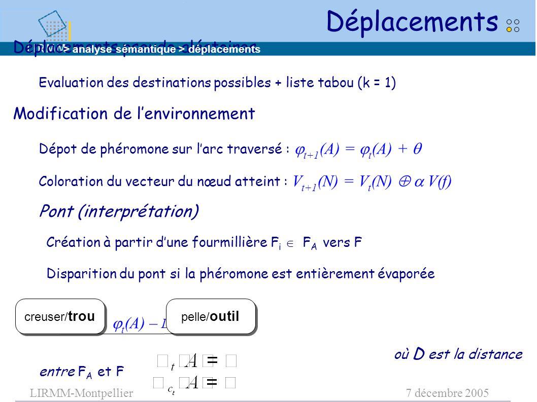 LIRMM-Montpellier7 décembre 2005 Déplacements pseudo-aléatoires Evaluation des destinations possibles + liste tabou (k = 1) Modification de l'environnement Dépot de phéromone sur l'arc traversé :  t+1 (A) =  t (A) +  Coloration du vecteur du nœud atteint : V t+1 (N) = V t (N)  V(f) Pont (interprétation) Création à partir d'une fourmillière F i  F A vers F Disparition du pont si la phéromone est entièrement évaporée  t+1 (A) =  t (A) – D  où D est la distance entre F A et F Déplacements creuser/ trou pelle/ outil > analyse sémantique > déplacements