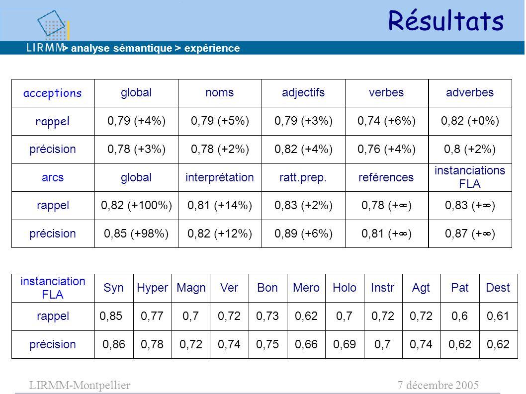 LIRMM-Montpellier7 décembre 2005 Résultats > analyse sémantique > expérience rappel précision acceptions global 0,79 (+4%) 0,78 (+3%)0,78 (+2%) 0,79 (+5%) nomsadjectifs 0,79 (+3%) 0,82 (+4%)0,76 (+4%) 0,74 (+6%) verbes 0,8 (+2%) 0,82 (+0%) adverbes rappel précision arcsinterprétation 0,82 (+100%) 0,85 (+98%)0,82 (+12%) 0,81 (+14%) ratt.prep.reférences 0,83 (+2%) 0,89 (+6%) 0,81 (+  ) 0,78 (+  ) instanciations FLA 0,87 (+  ) 0,83 (+  ) global rappel précision instanciation FLA Hyper 0,85 0,860,78 0,77 MagnVer 0,7 0,720,74 0,72 Bon 0,75 0,73 SynHolo 0,62 0,660,69 0,7 InstrAgt 0,72 0,70,74 0,72 Pat 0,62 0,6 MeroDest 0,62 0,61