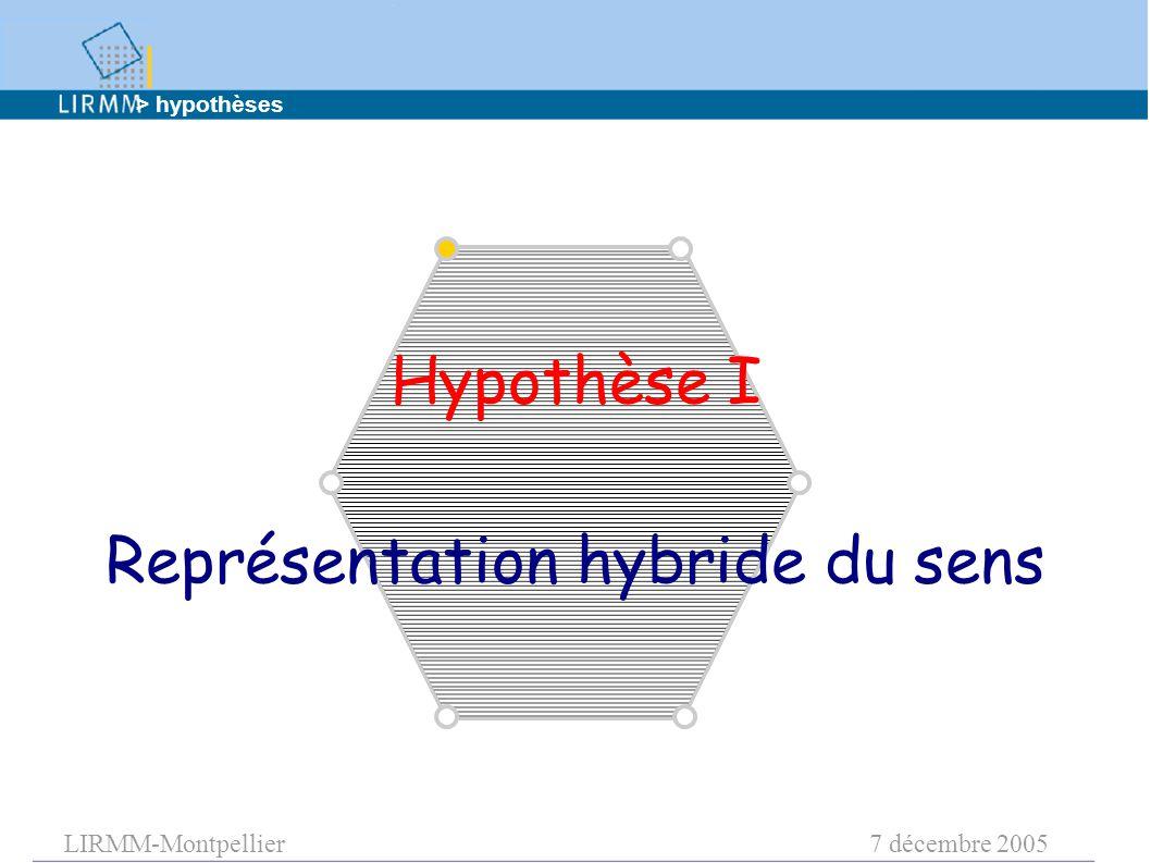 LIRMM-Montpellier7 décembre 2005 Hypothèse I Représentation hybride du sens > hypothèses