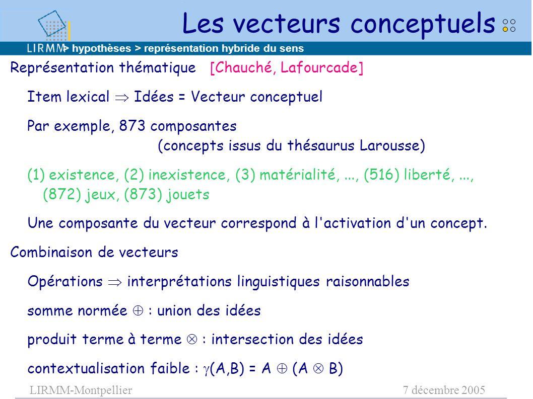 LIRMM-Montpellier7 décembre 2005 Les vecteurs conceptuels Représentation thématique [Chauché, Lafourcade] Item lexical  Idées = Vecteur conceptuel Par exemple, 873 composantes (concepts issus du thésaurus Larousse) (1) existence, (2) inexistence, (3) matérialité,..., (516) liberté,..., (872) jeux, (873) jouets Une composante du vecteur correspond à l activation d un concept.