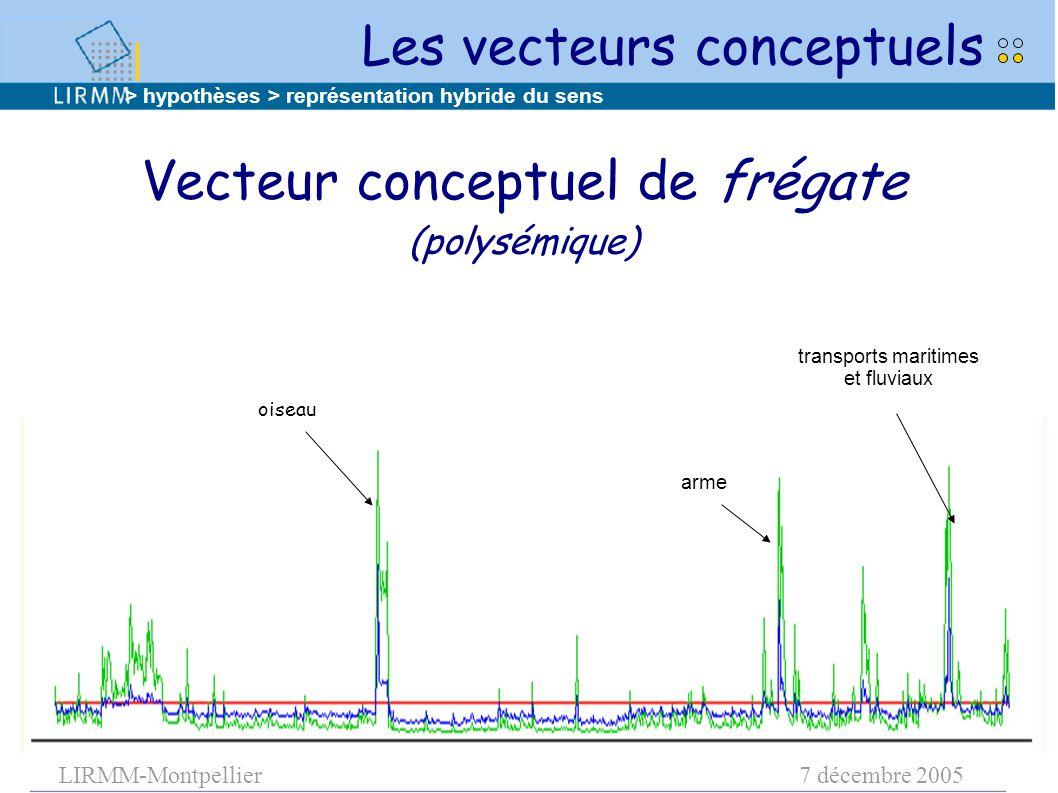 LIRMM-Montpellier7 décembre 2005 Vecteur conceptuel de frégate (polysémique) oiseau transports maritimes et fluviaux arme > hypothèses > représentatio