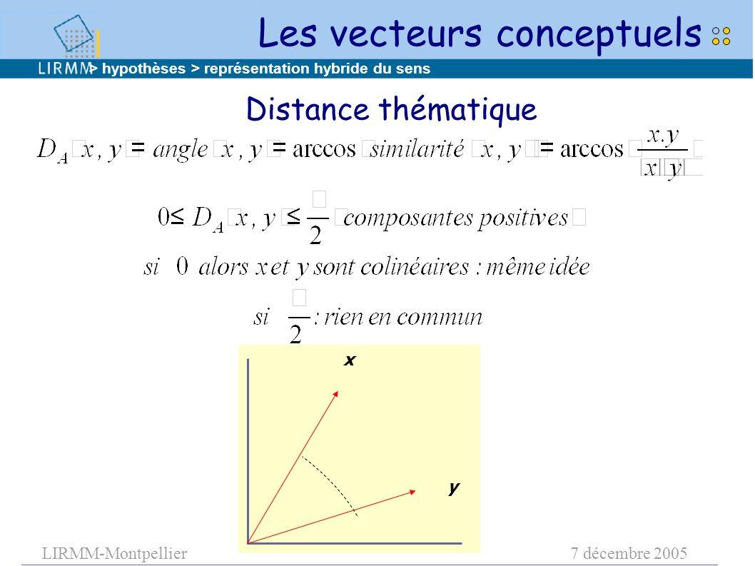 LIRMM-Montpellier7 décembre 2005 x y > hypothèses > représentation hybride du sens Distance thématique Les vecteurs conceptuels