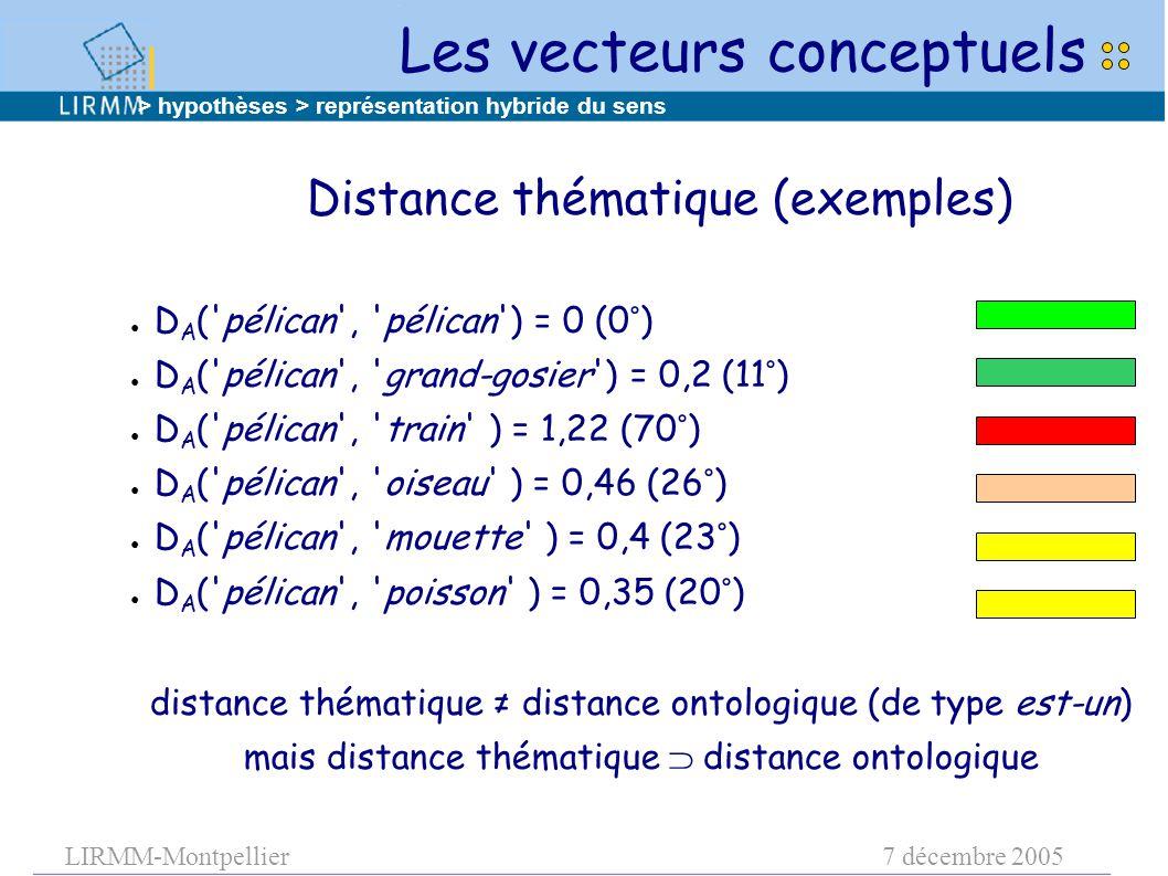 LIRMM-Montpellier7 décembre 2005 ● D A ( pélican , pélican ) = 0 (0°) ● D A ( pélican , grand-gosier ) = 0,2 (11°) ● D A ( pélican , train ) = 1,22 (70°) ● D A ( pélican , oiseau ) = 0,46 (26°) ● D A ( pélican , mouette ) = 0,4 (23°) ● D A ( pélican , poisson ) = 0,35 (20°) distance thématique ≠ distance ontologique (de type est-un) mais distance thématique  distance ontologique Distance thématique (exemples) > hypothèses > représentation hybride du sens Les vecteurs conceptuels