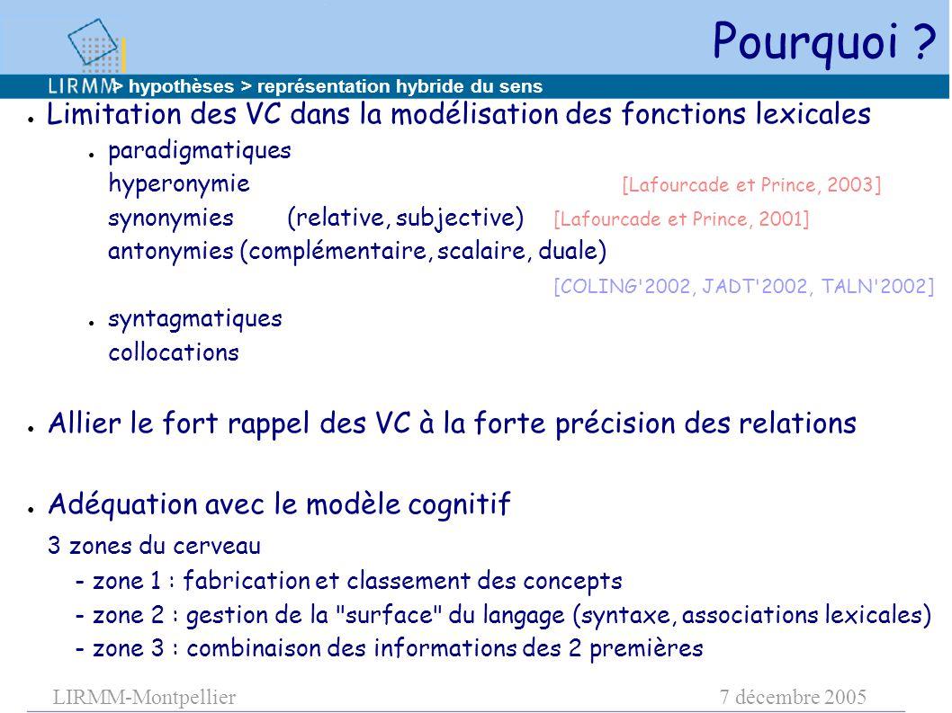 LIRMM-Montpellier7 décembre 2005 Pourquoi ? ● Limitation des VC dans la modélisation des fonctions lexicales ● paradigmatiques hyperonymie [Lafourcade