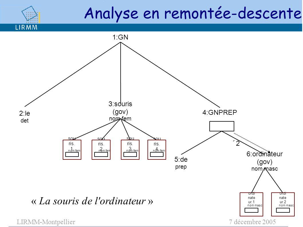 LIRMM-Montpellier7 décembre 2005 3:souris (gov) nom fem 1:GN 6:ordinateur (gov) nom masc 4:GNPREP 22 sou ris.